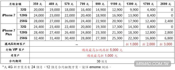 iphone7-7plus-taiwan-rates-1