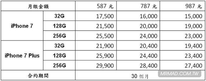 iphone7-7plus-taiwan-rates-2