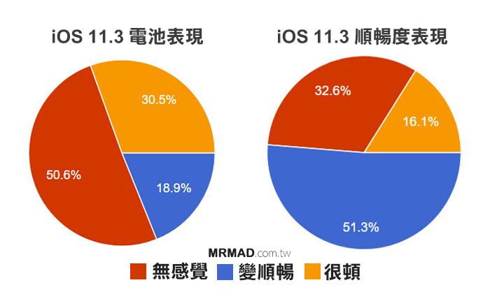 iOS 11.3 適合更新嗎?災情或改善總整理!免問別人這篇告訴你