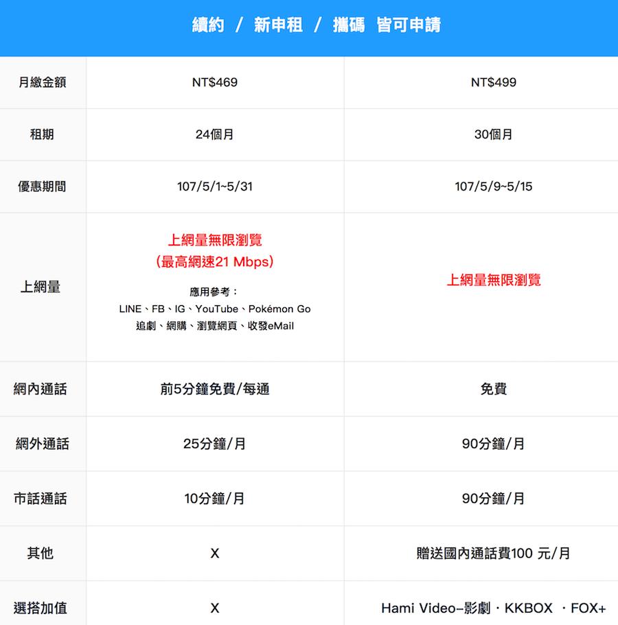 中華電信推出母親節499上網吃到飽、網內通話免費方案(299/469/499比較)