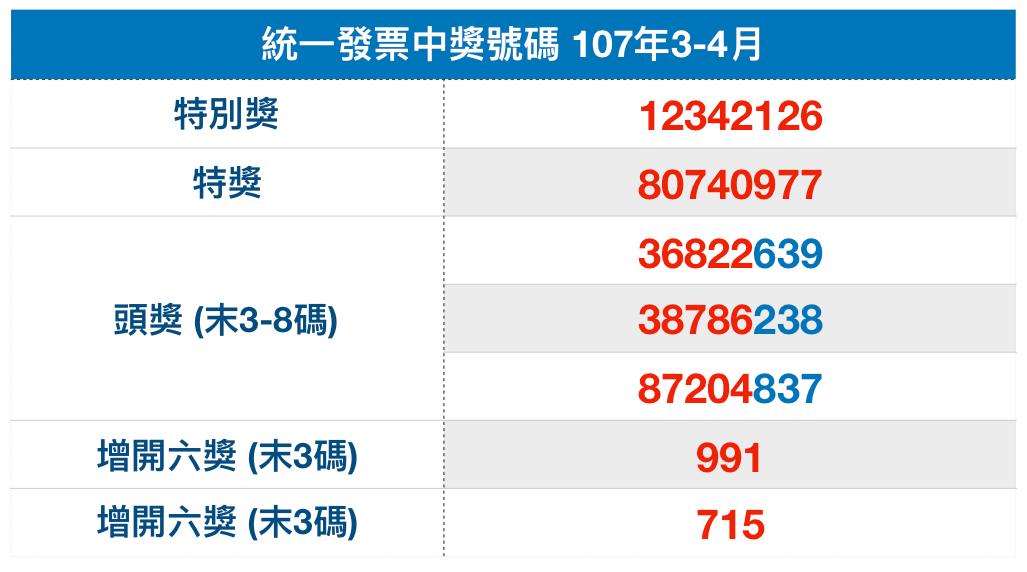 統一發票中獎號碼2018-0304