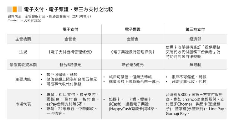台灣行動支付大比拼:Line Pay、街口支付、Apple Pay2