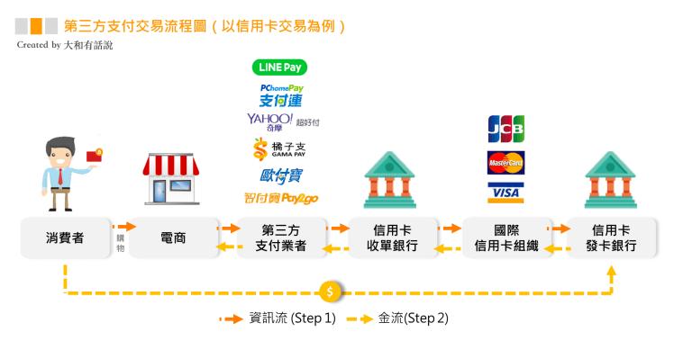 台灣行動支付大比拼:Line Pay、街口支付、Apple Pay3
