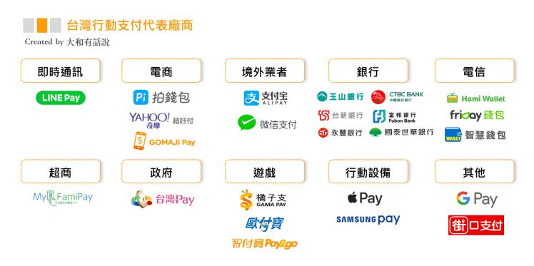 台灣行動支付大比拼:Line Pay、街口支付、Apple Pay4