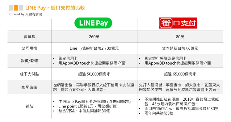 台灣行動支付大比拼:Line Pay、街口支付、Apple Pay5