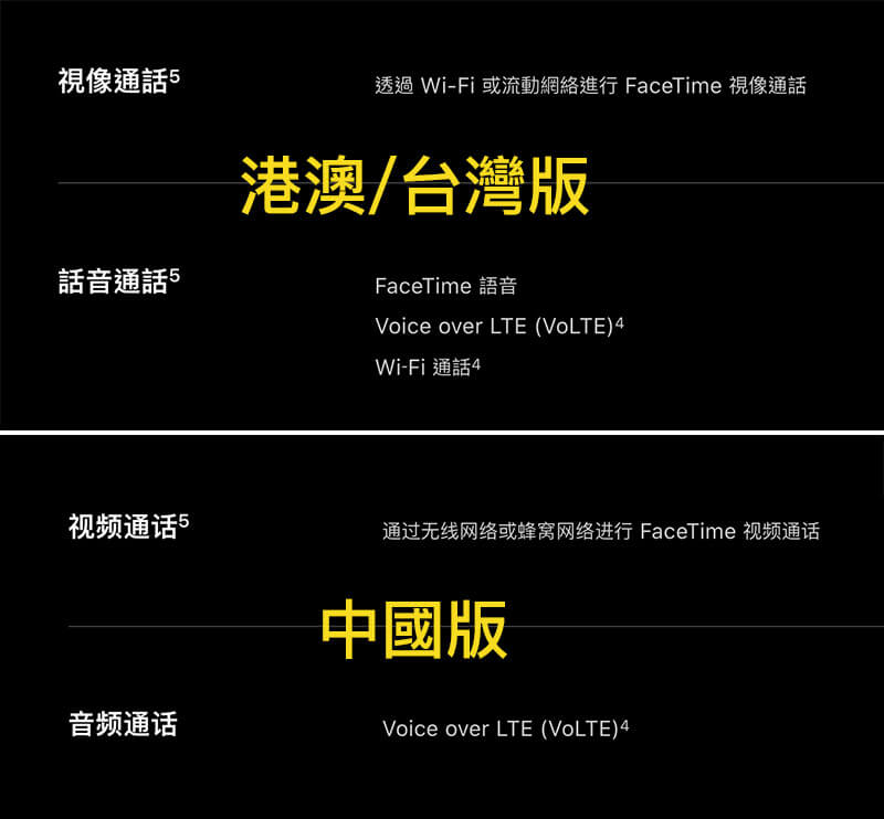 iPhone XS/XS Max/XR 中國、港澳、台灣實體雙SIM卡版本全面比較解析