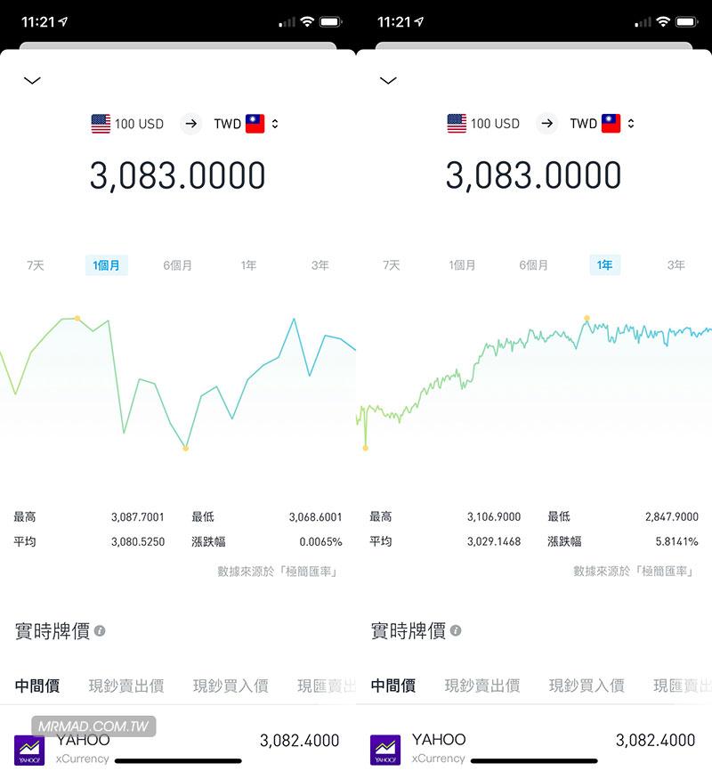 極簡匯率:免費又介面簡潔的匯率換算App購物出國旅遊必裝