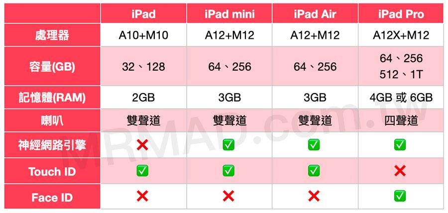 iPad、iPad Air、iPad mini、iPad Pro 四款機型差異比較,2019該買哪款?