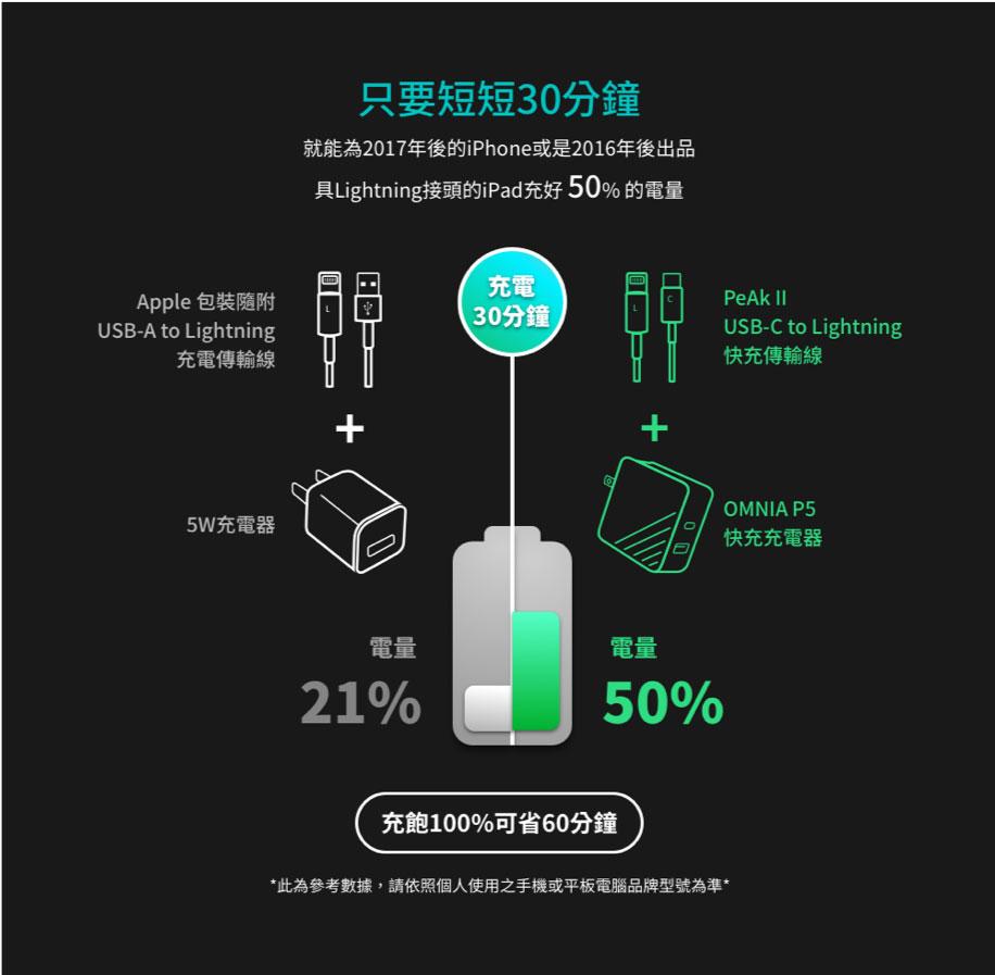 業界率先通過蘋果MFi 認證PD 快充線來了, 亞果元素PeAk II C120B 編織快充線