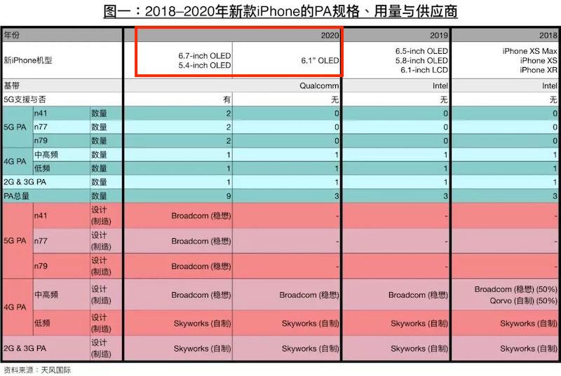 郭分析師與供應鏈爆料 2020 年 iPhone 會推出超大 6.7 吋螢幕和5G晶片