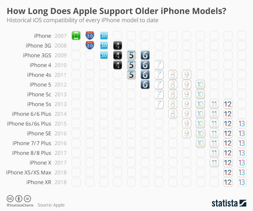 iPhone 可以用6年嗎?分析告訴你比 Android 長壽又耐用