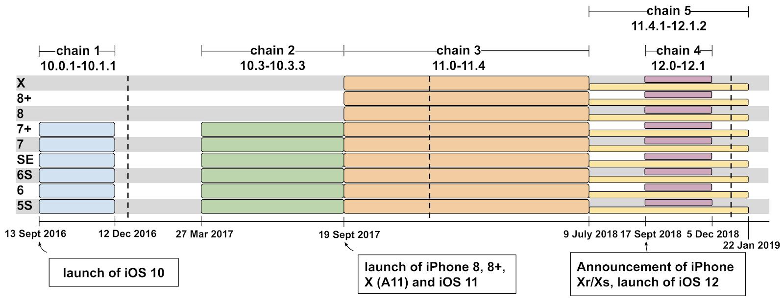 iPhone遭駭客攻擊長達多年!Google安全團隊揭漏史上最嚴重攻擊事件
