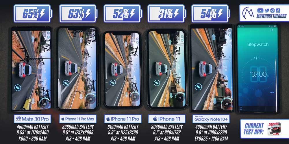 iPhone 11 Pro Max 電池續航力比Android旗艦機能撐更久1