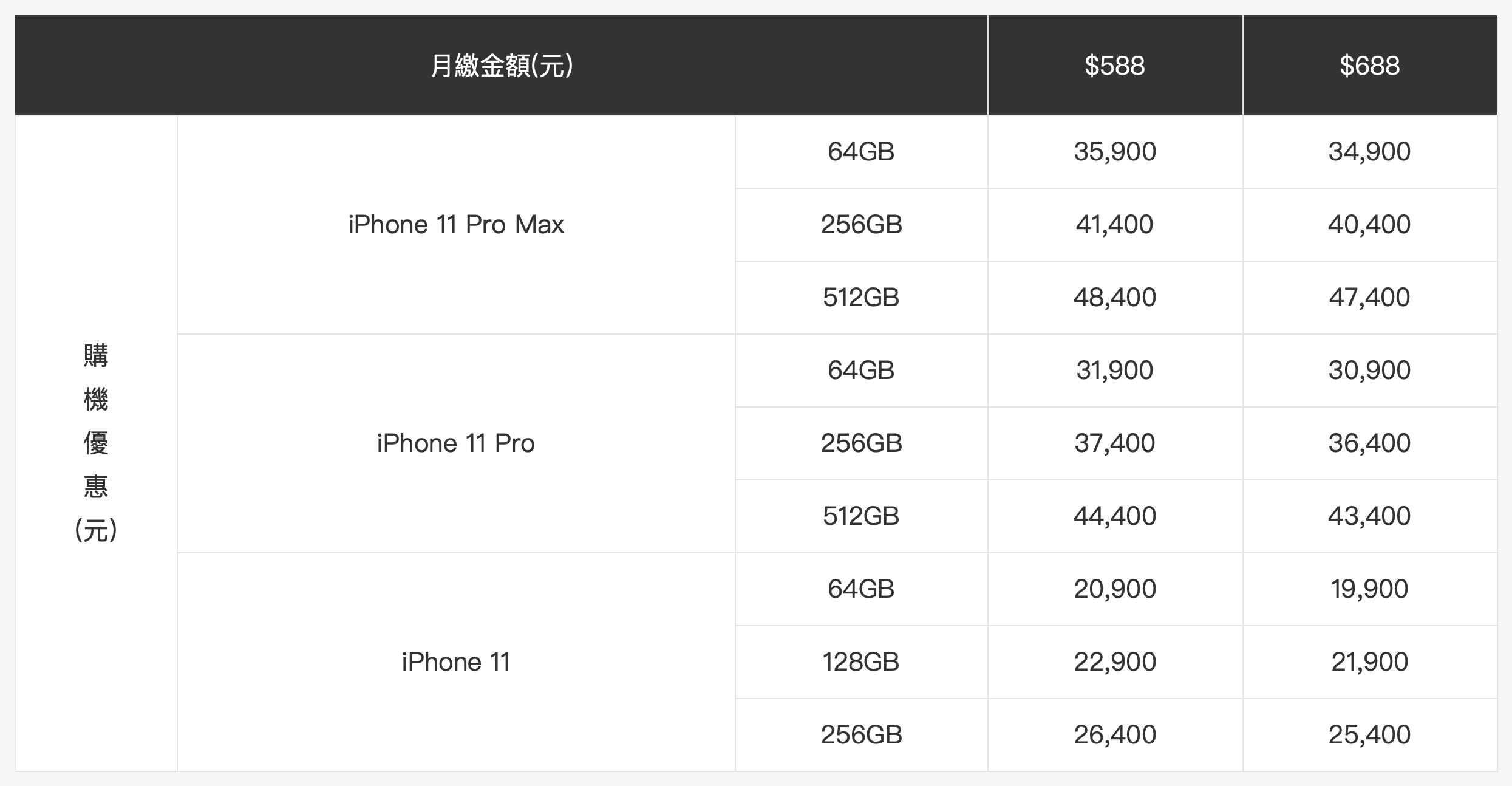 「中華電信iphone11」預購和費率4