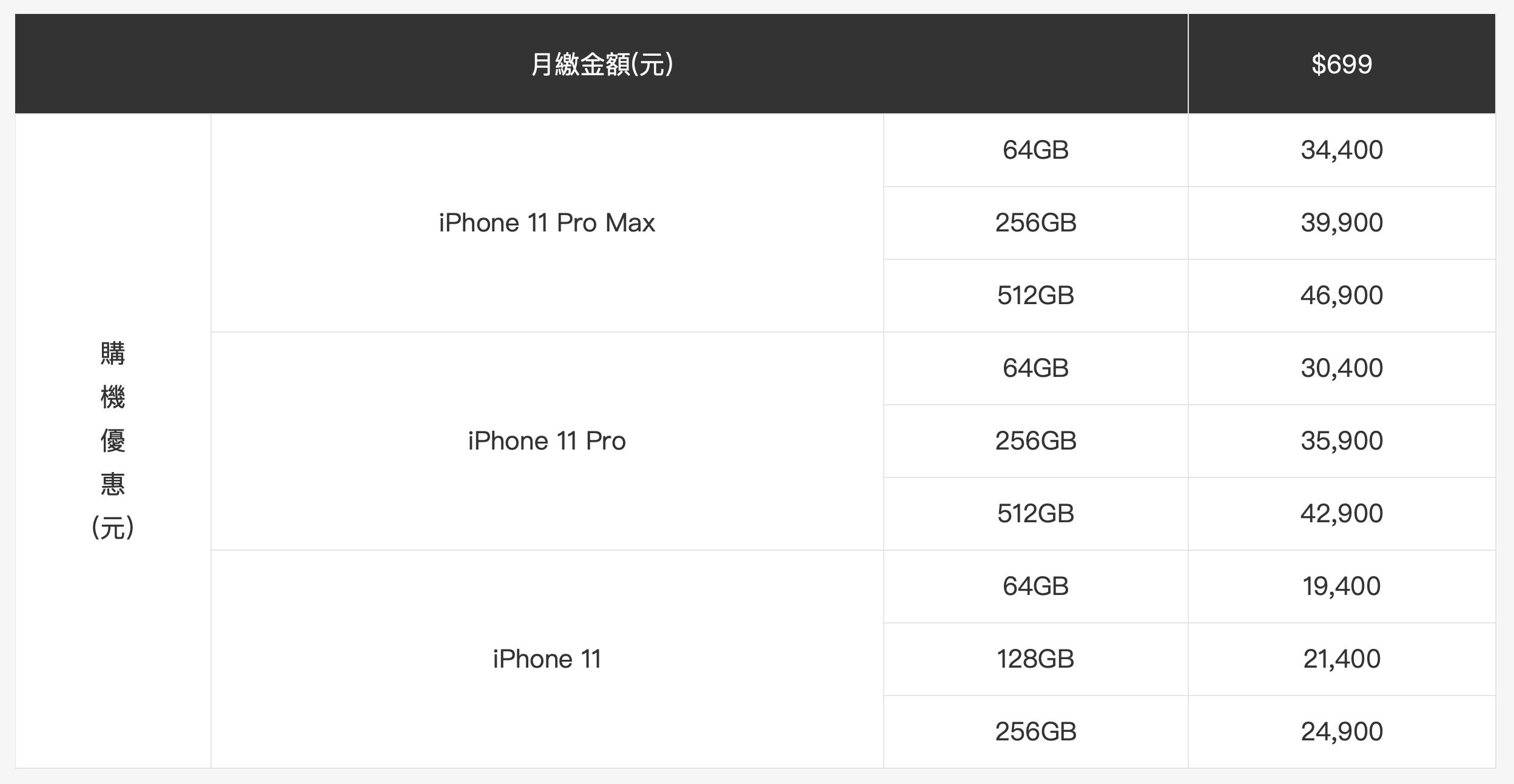 「中華電信iphone11」預購和費率5