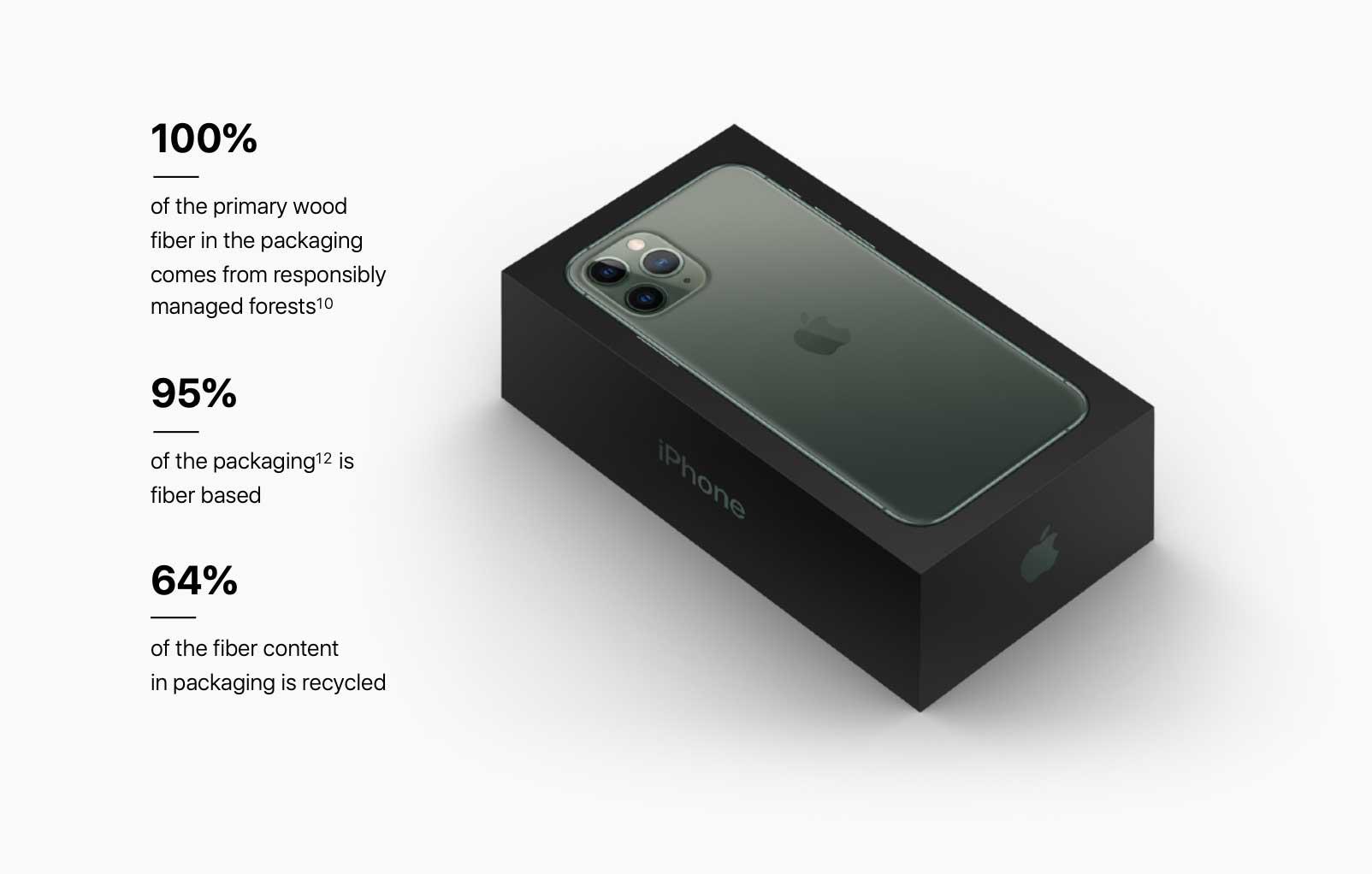 iPhone 11 Pro 夜幕綠色外盒