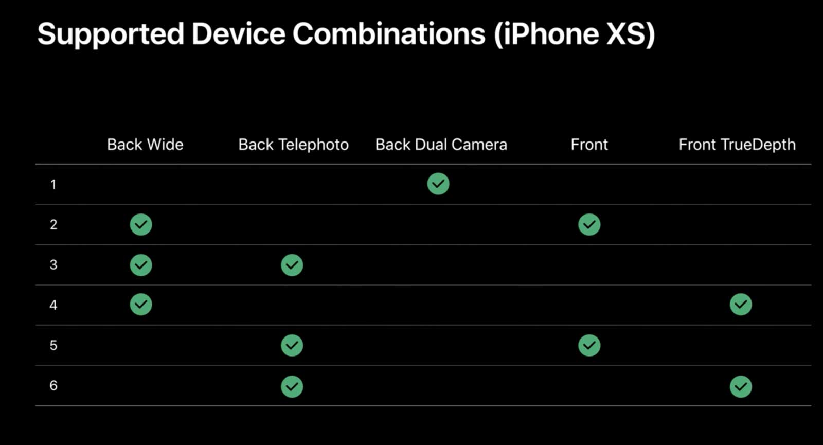 iPhone XS 系列上同時啟動三鏡頭