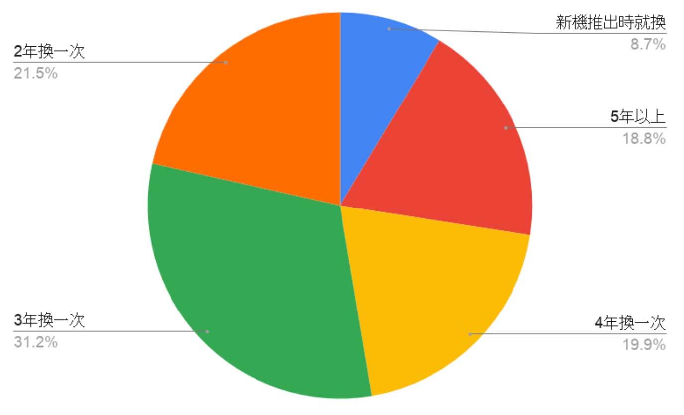 「預計何時換新機」統計資料分析