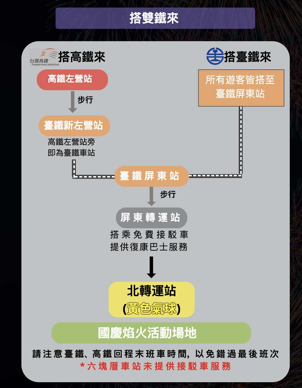 高鐵、台鐵:屏東轉運站搭乘接駁車