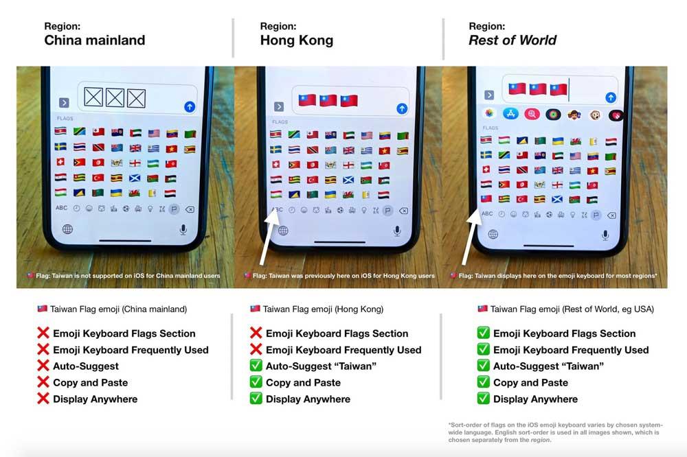港澳看不見台灣國旗!升級 iOS 13.1.1 和macOS 10.15 馬上隱藏1
