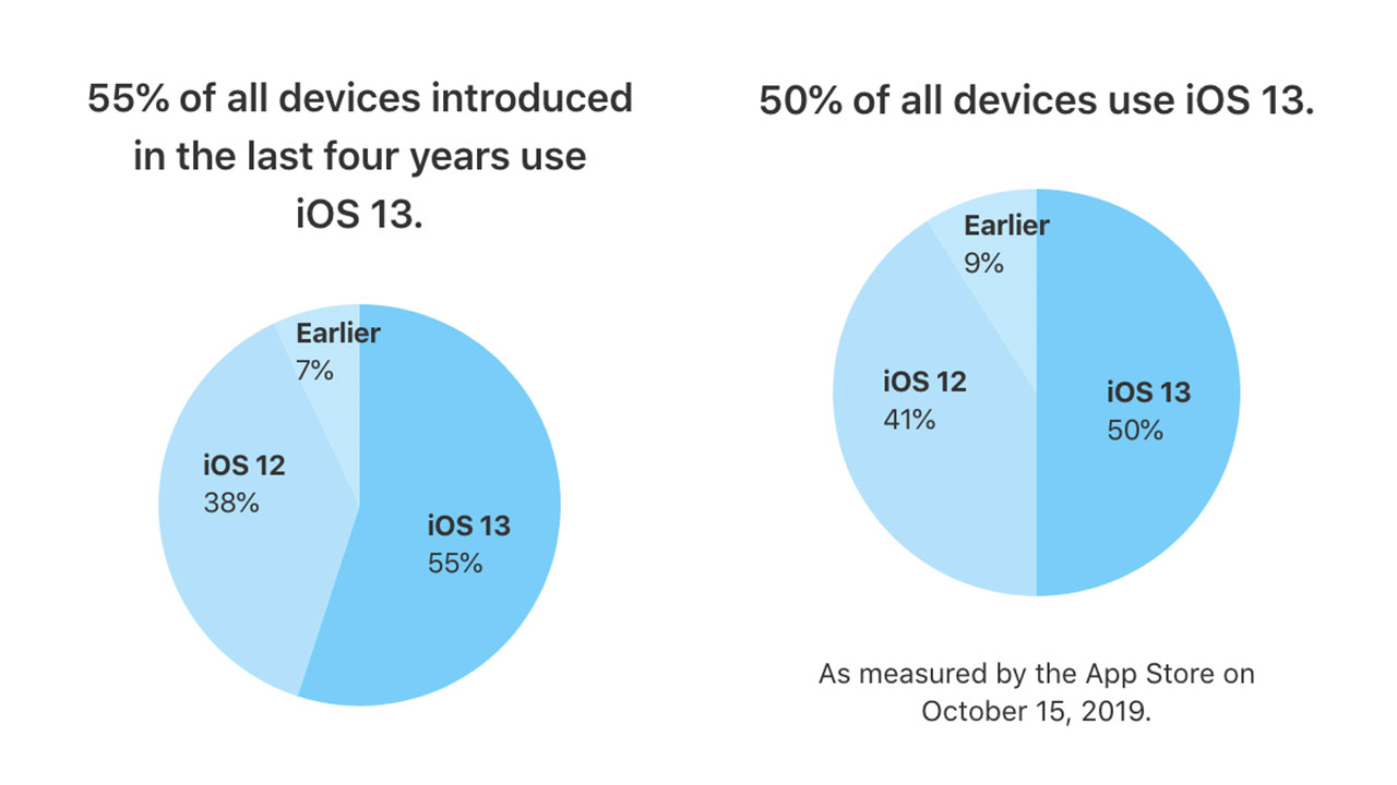 蘋果公開 iOS 13安裝率,高達 50% 以上用戶已經升級