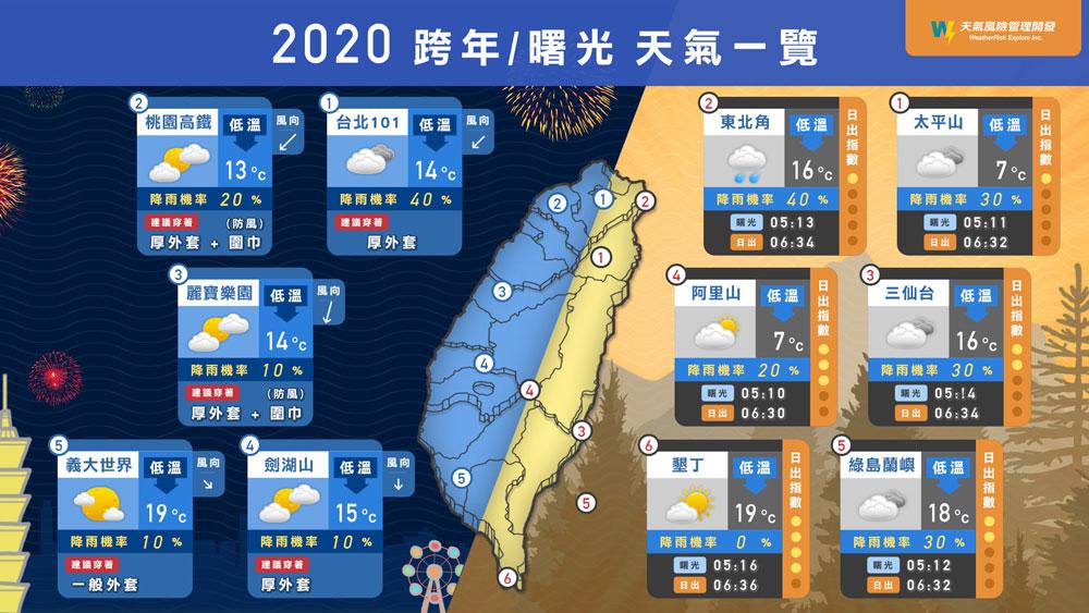 2020跨年和曙光天氣狀態