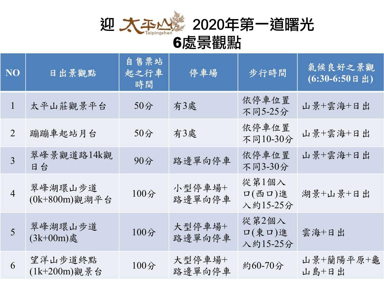 2020年全台最佳六個迎曙光地點6