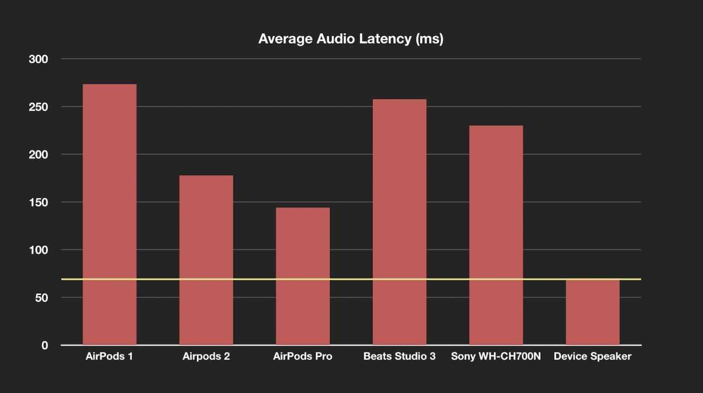 Average audio latency ms airpods pro