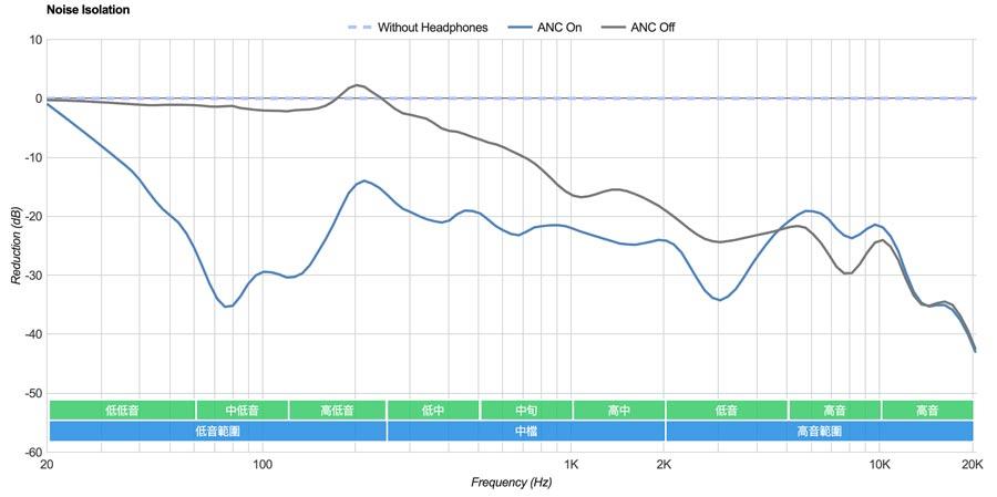 AirPods Pro升級韌體版本後降噪效果變更差,國外測試證實的確有