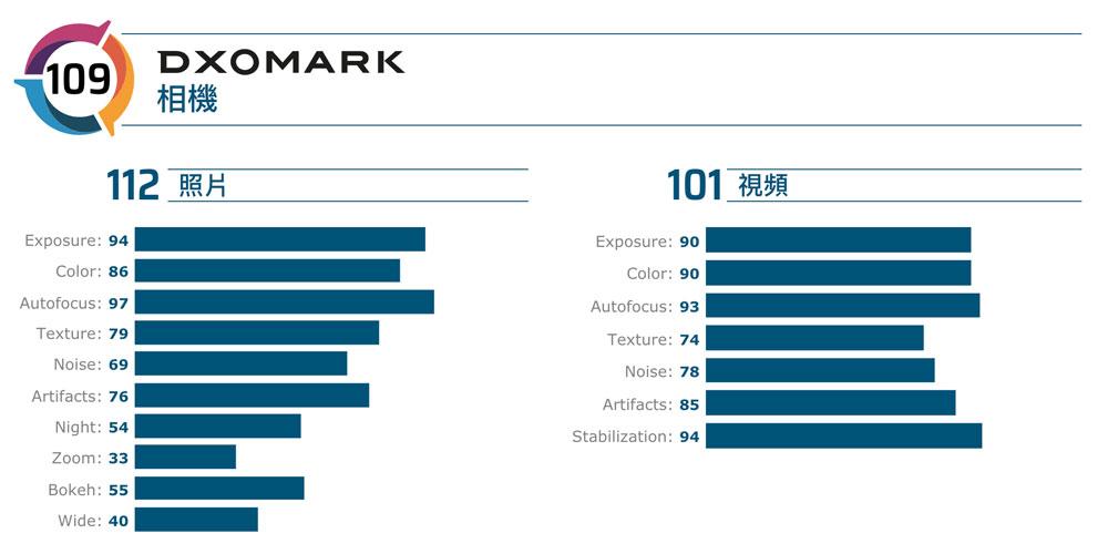 DxOMark公佈iPhone 11相機評分:動態、靜態都非常強大
