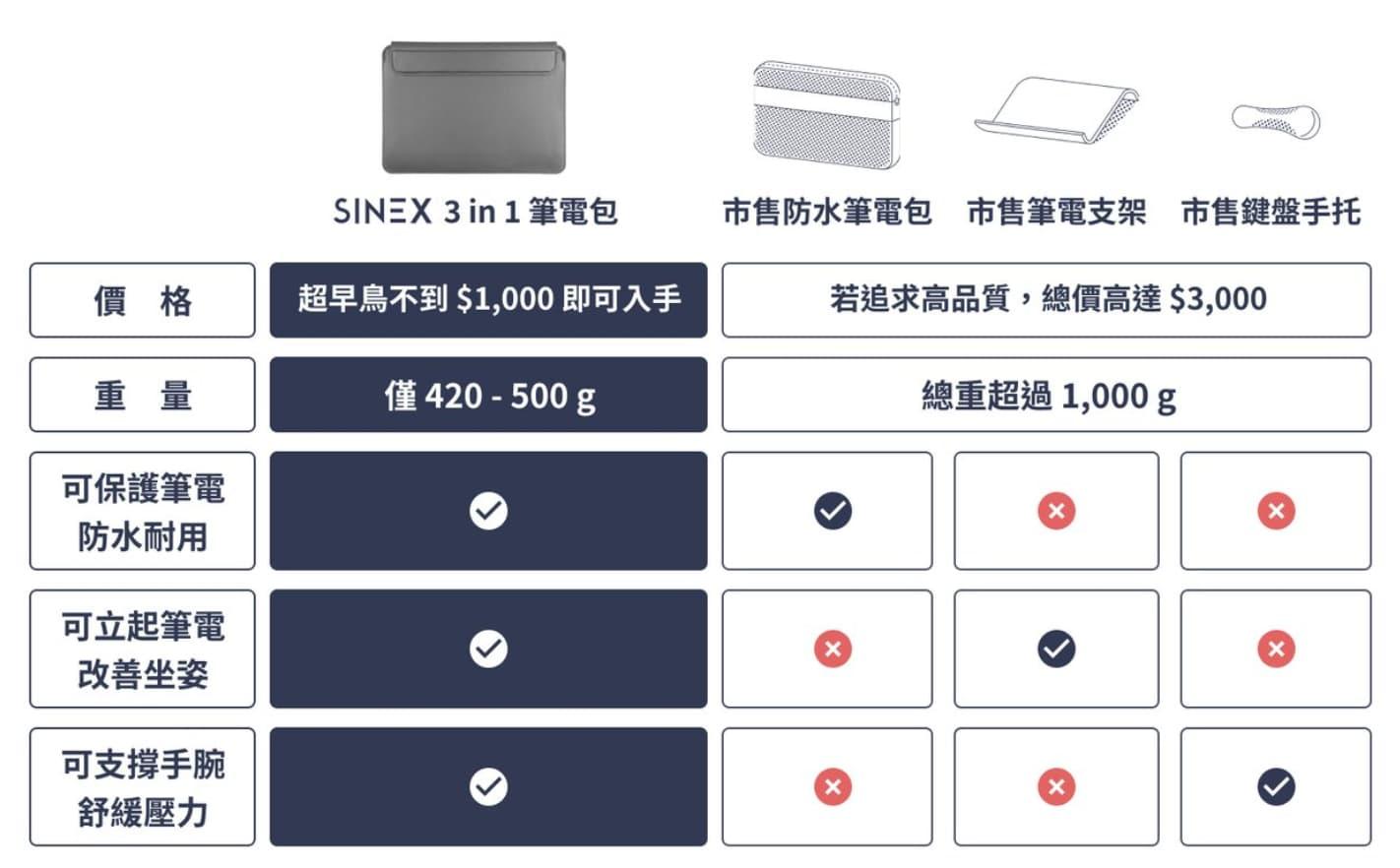 SINEX 變形筆電包開箱評測:3合1多功能變形筆電包問世2