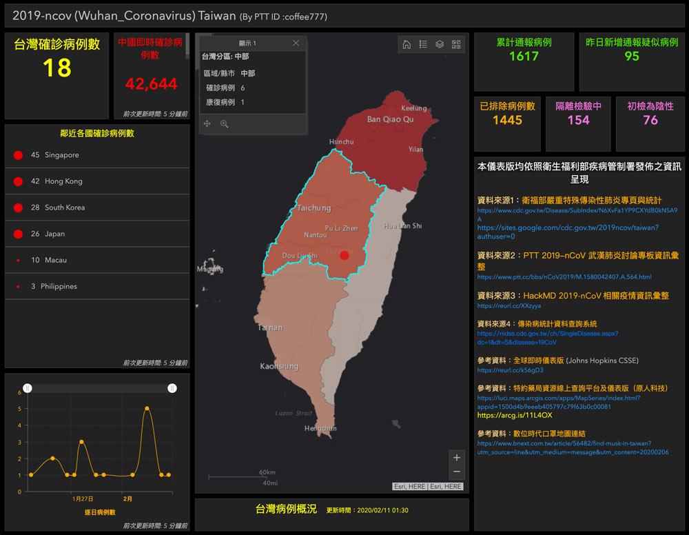 台灣版「武漢肺炎疫情即時地圖」 一眼快速掌握疫情概況