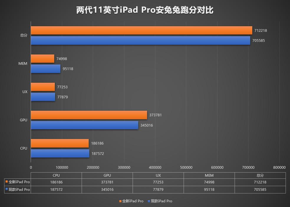 A12Z處理器跑分在安兔兔曝光,內建6GB RAM、GPU提升明顯1