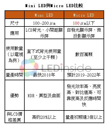 mini led與micro led比較