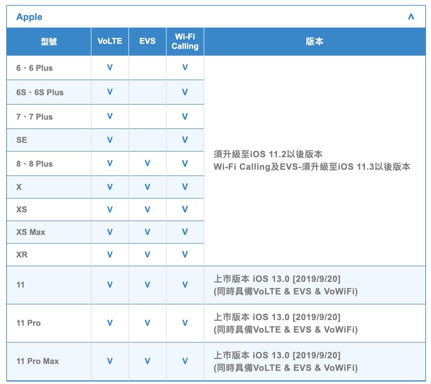 WiFi通話支援清單(圖片來源自中華電信)