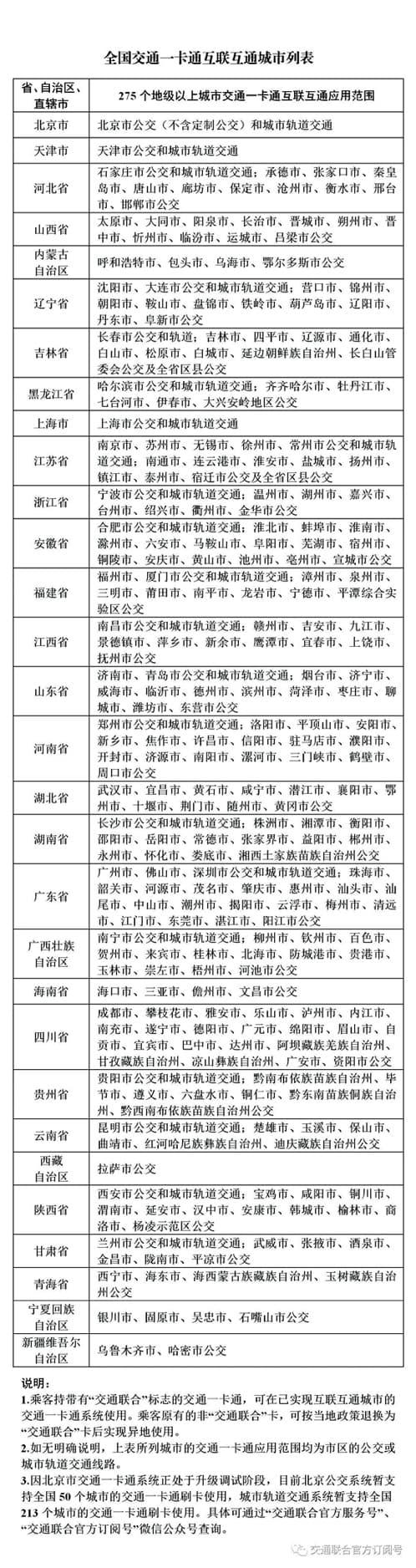 中國交通聯合交通卡城市清單