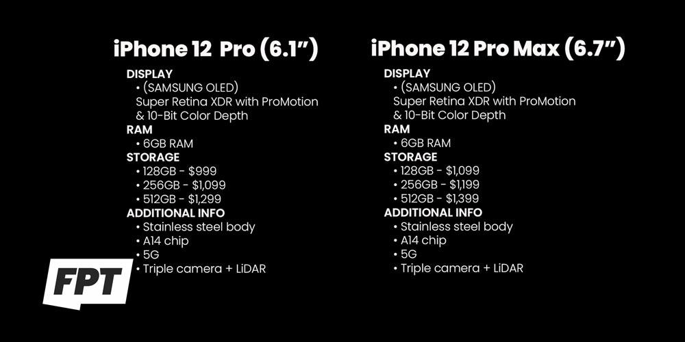 iPhone 12、iPhone 12 Pro 四款規格、容量和價格總整理