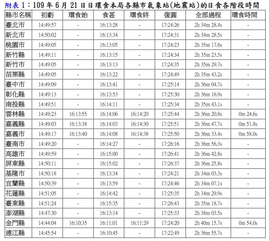 台灣的日環食全台縣市各階段時間(圖片來源中央氣象局臉書)