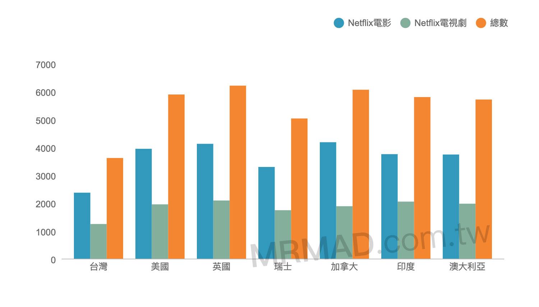 台灣Netflix與各國數量差異表(製圖瘋先生)