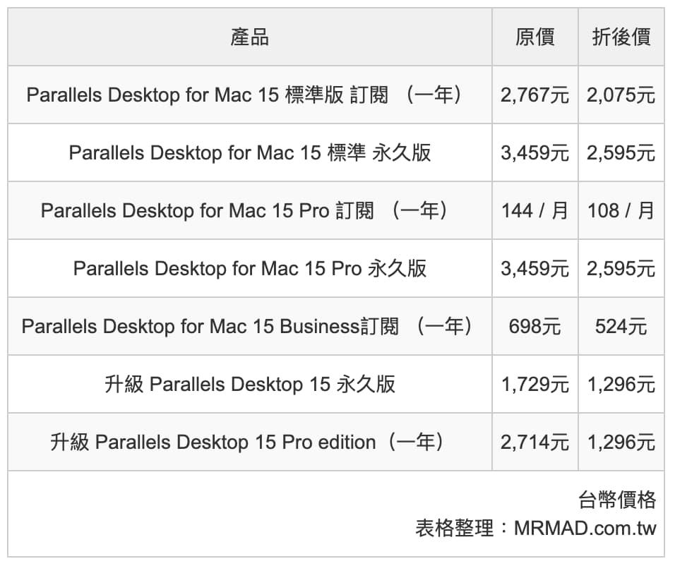 Parallels Desktop 特價75折優惠碼,現省千元期限到7月2日