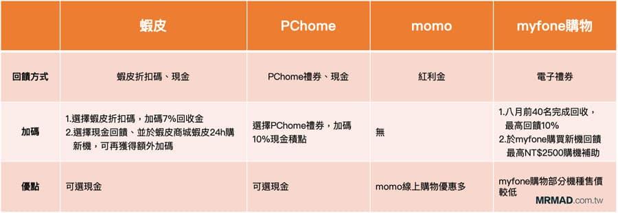 手機醫生   手機檢測、二手機估價和各大通路加碼活動立馬知