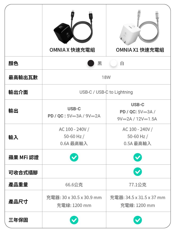 OMNIA X 、OMNIA X1 快速充電組比較