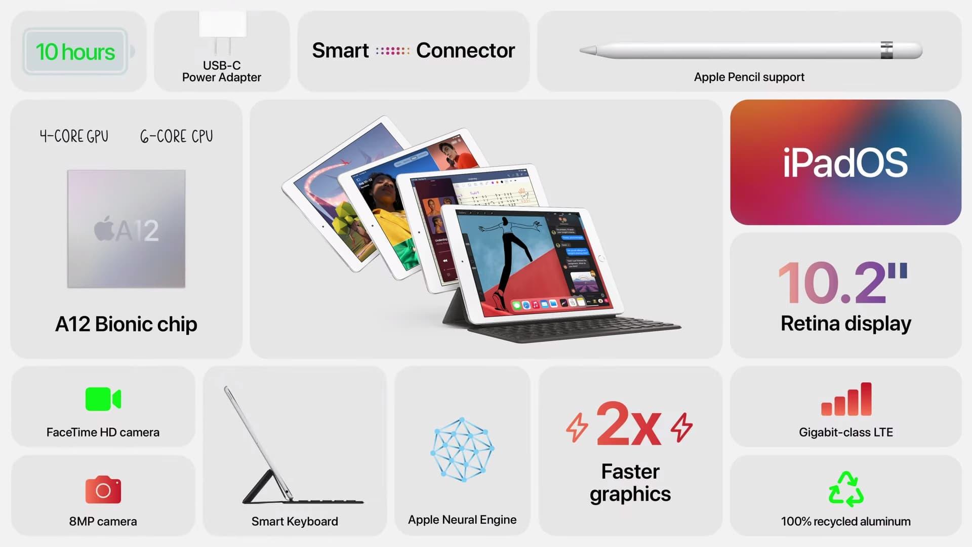 iPad Air 2020規格與外觀影響未來走向,優缺點和值得買嗎?