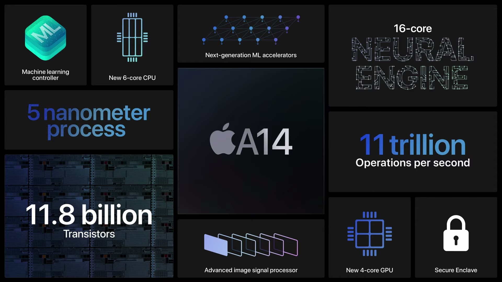 iPad Air 搶用搭載 A14 仿生處理器1