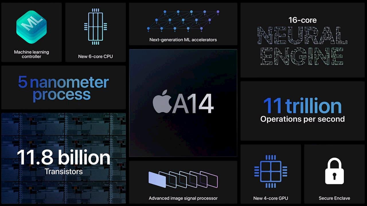 蘋果A14 繪圖晶片Metal跑分比A13快72% ,iPhone 12 令人期待蘋果A14 繪圖晶片Metal跑分比A13快72% ,iPhone 12 令人期待