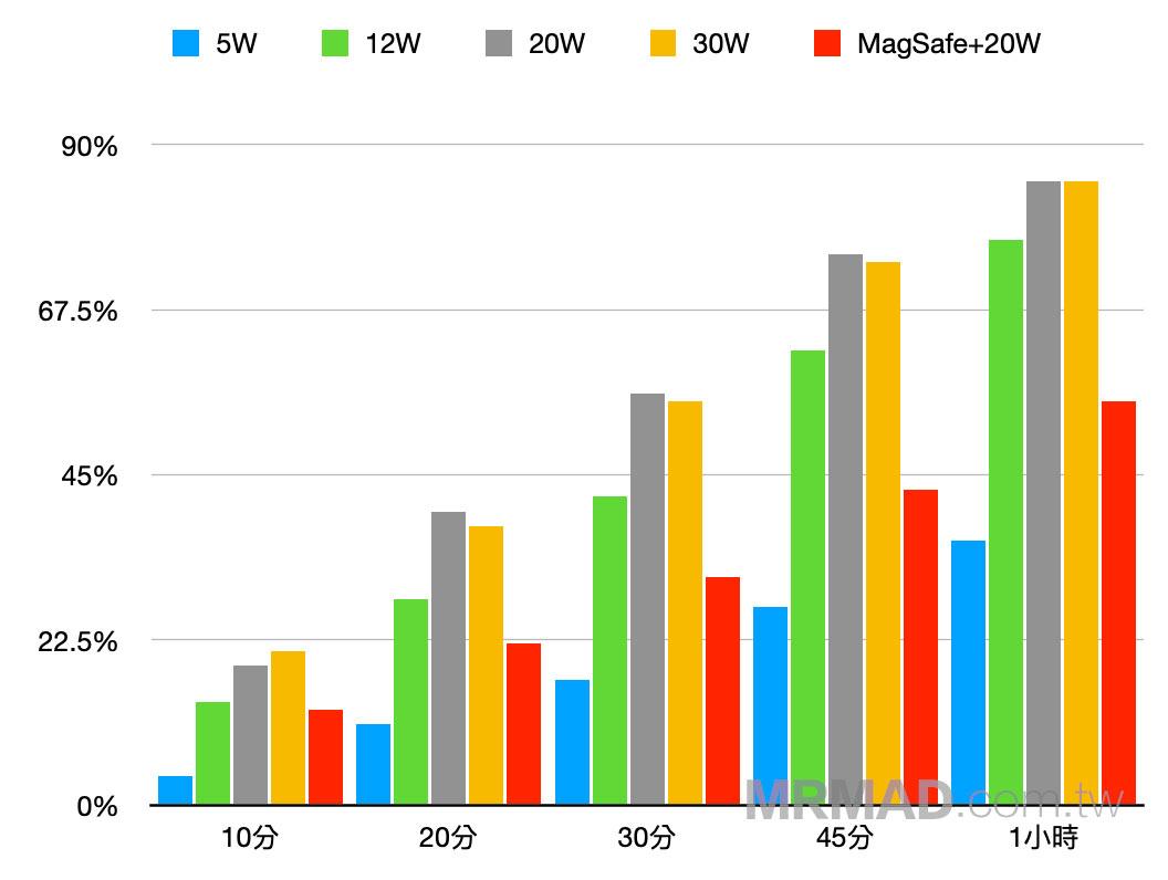 Lightning有線 PD 充電頭與MagSafe充電效率比較