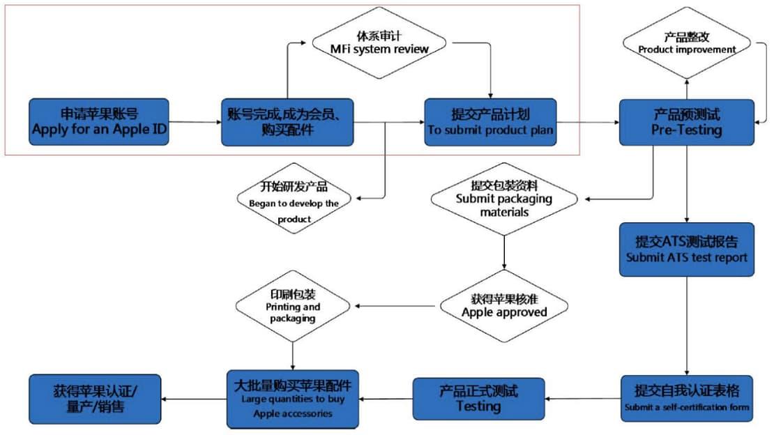蘋果內部認證流程(圖片來源充電頭網)