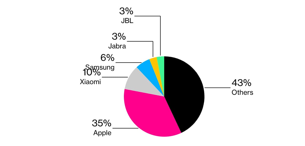 2020年第二季度全球TWS耳機市場市占率