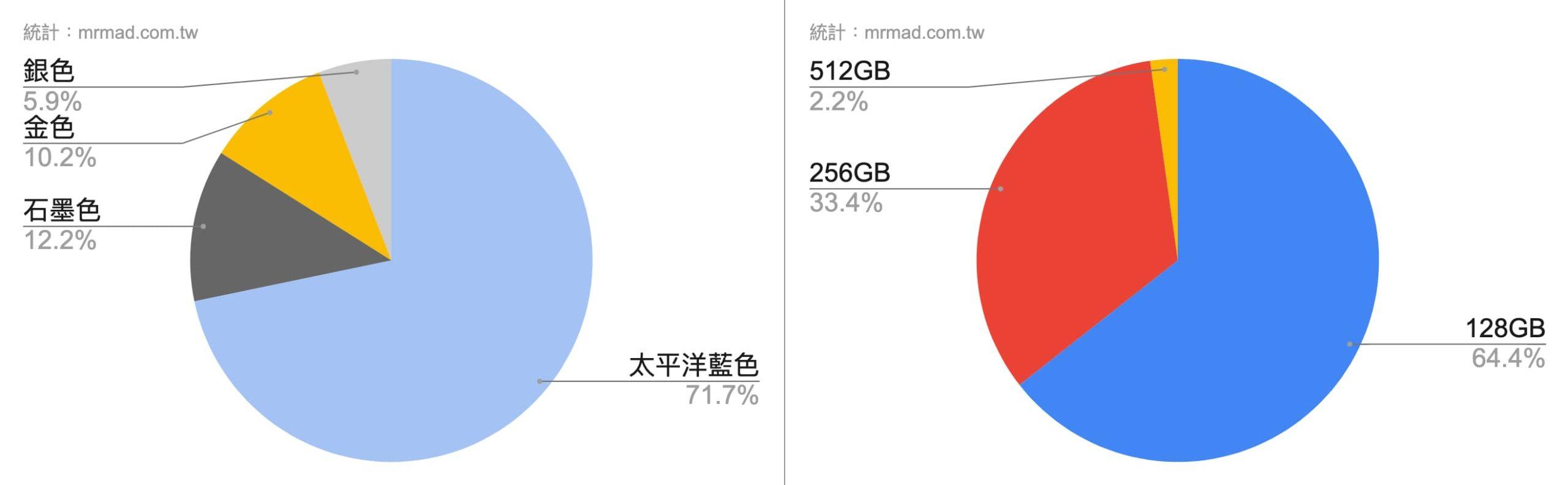 【iPhone 12換機調查出爐】9成舊用戶都想換、新色超熱門