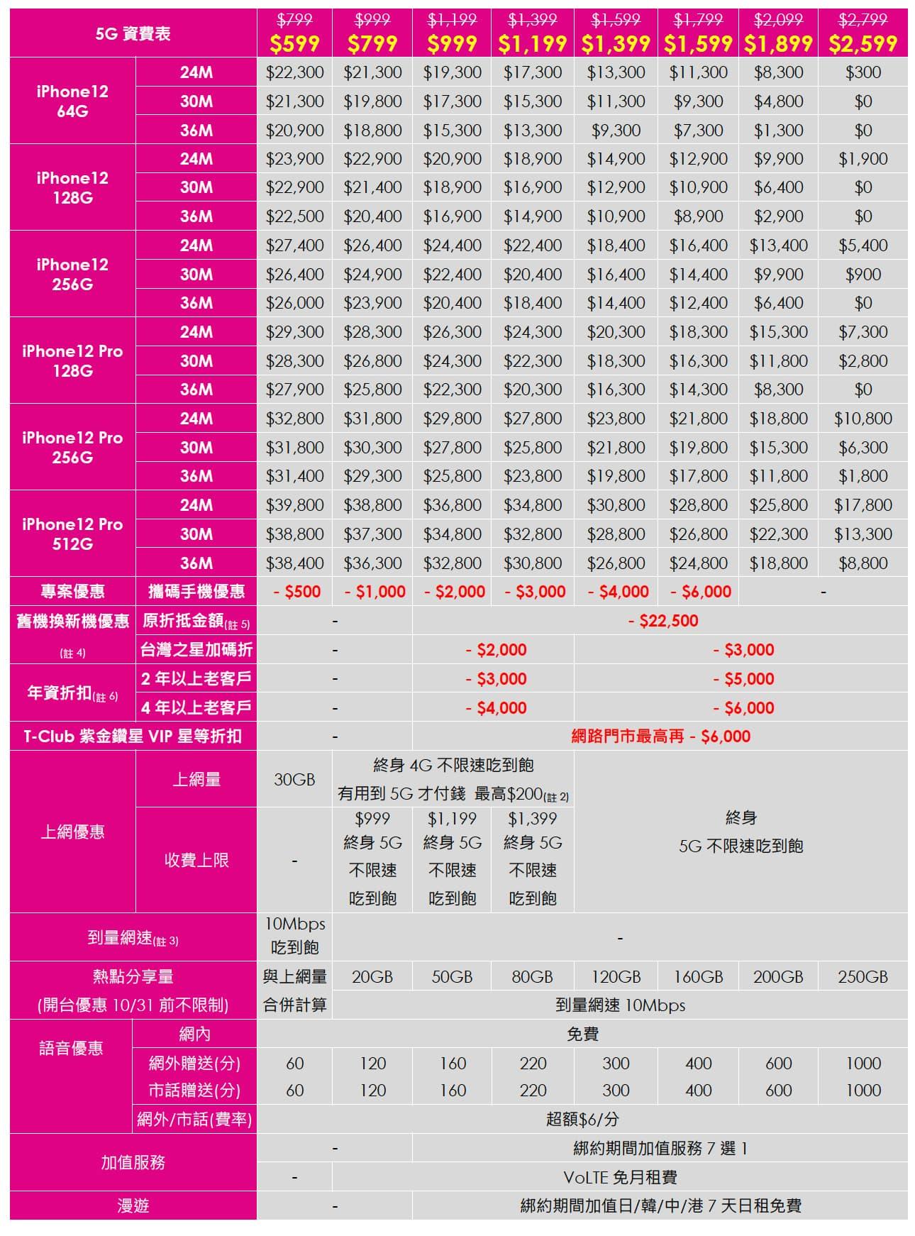 台灣之星 iPhone 12 5G資費方案